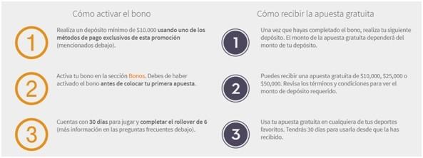 Pasos para activar bono de bienvenida - Betsson Chile