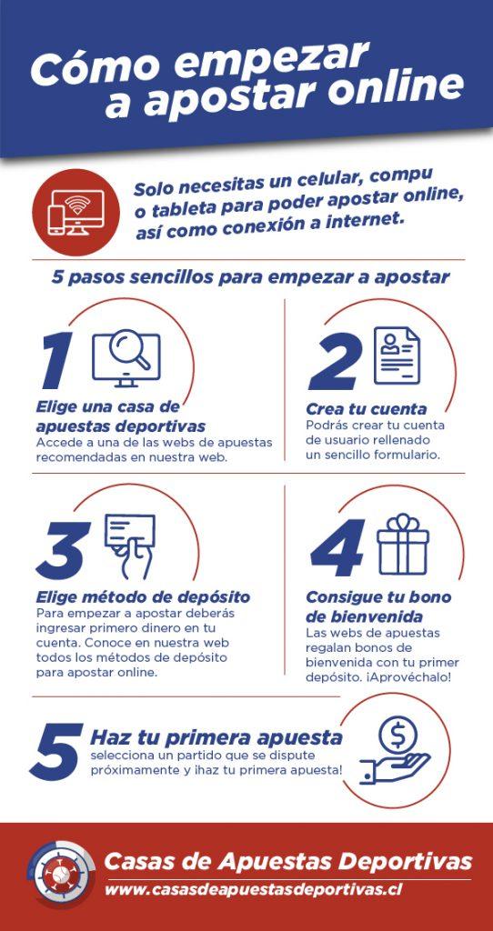 Apuestas Online en Chile