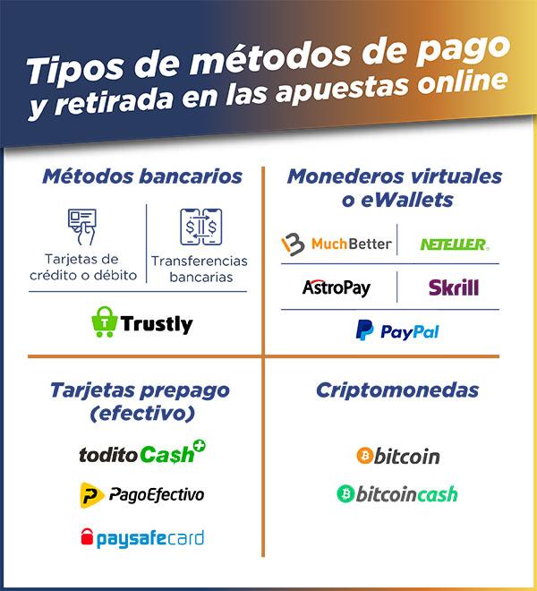 tipos de métodos de pago apuestas online